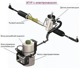 Назначение и устройство гидроусилителя руля
